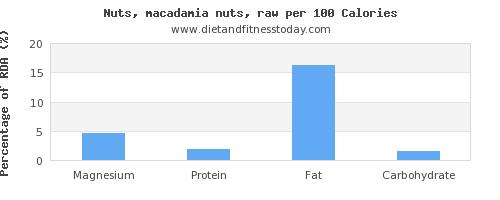 magnesium and nutrition facts in macadamia nuts per 100 calories