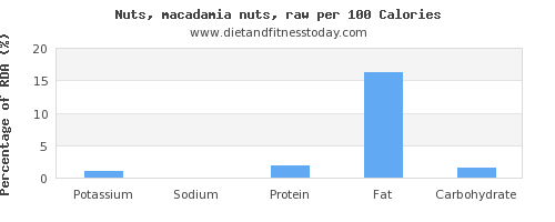 potassium and nutrition facts in macadamia nuts per 100 calories