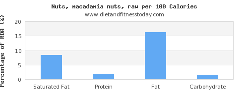 saturated fat and nutrition facts in macadamia nuts per 100 calories