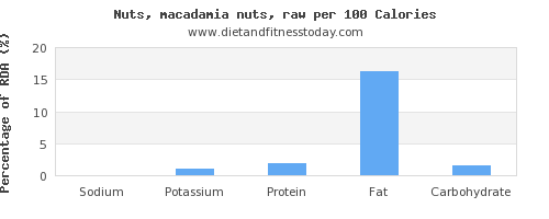 sodium and nutrition facts in macadamia nuts per 100 calories