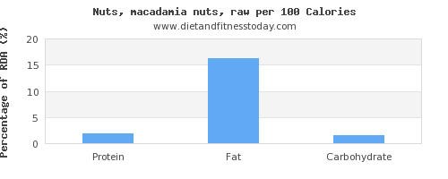 starch and nutrition facts in macadamia nuts per 100 calories