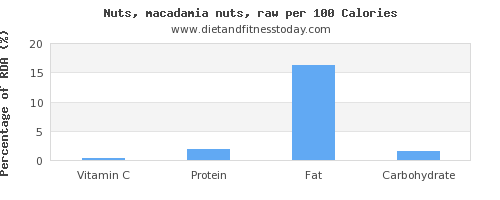 vitamin c and nutrition facts in macadamia nuts per 100 calories
