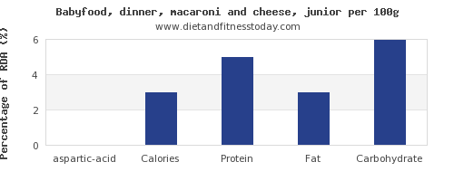 aspartic acid and nutrition facts in macaroni and cheese per 100g