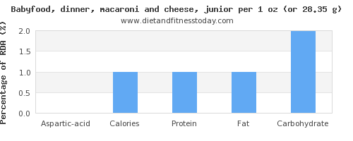 aspartic acid and nutritional content in macaroni and cheese