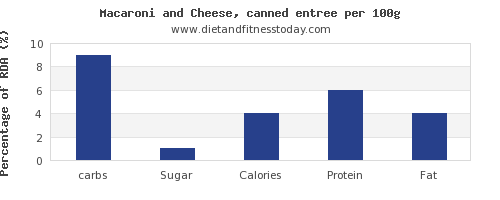 carbs and nutrition facts in macaroni and cheese per 100g