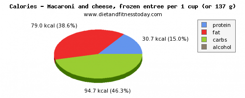 iron, calories and nutritional content in macaroni and cheese