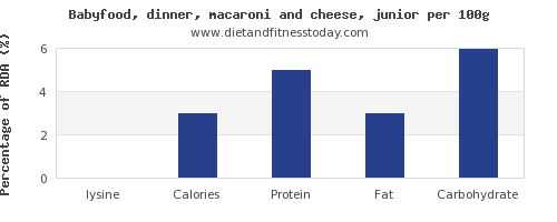 lysine and nutrition facts in macaroni and cheese per 100g