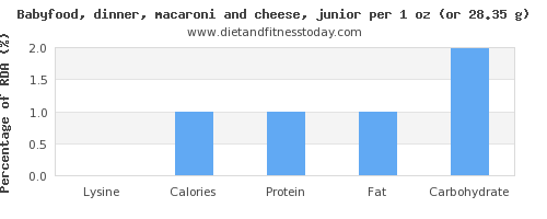 lysine and nutritional content in macaroni and cheese
