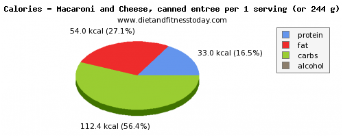 starch, calories and nutritional content in macaroni and cheese