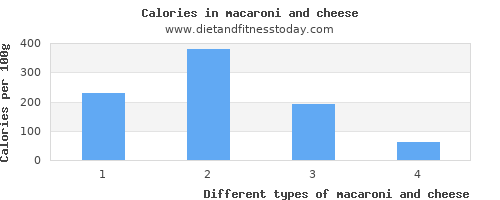 macaroni and cheese aspartic acid per 100g