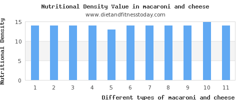 macaroni and cheese fat per 100g