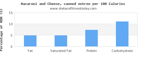 fat and nutrition facts in macaroni and cheese per 100 calories