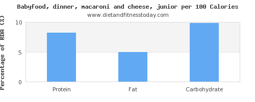 lysine and nutrition facts in macaroni and cheese per 100 calories