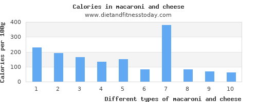 macaroni and cheese monounsaturated fat per 100g