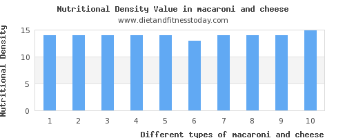 macaroni and cheese niacin per 100g