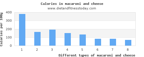 macaroni and cheese starch per 100g