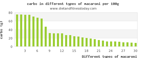 macaroni nutritional value per 100g