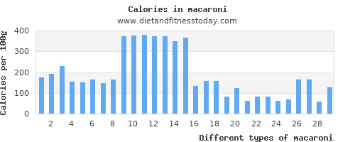macaroni polyunsaturated fat per 100g