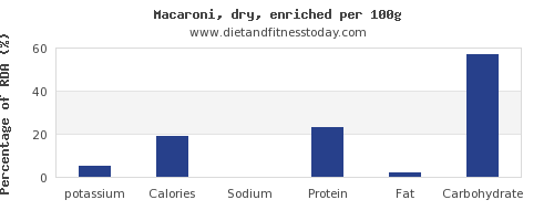 potassium and nutrition facts in macaroni per 100g