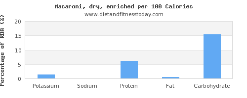 potassium and nutrition facts in macaroni per 100 calories