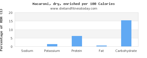 sodium and nutrition facts in macaroni per 100 calories