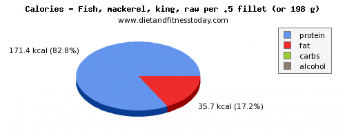 arginine, calories and nutritional content in mackerel