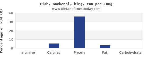 arginine and nutrition facts in mackerel per 100g