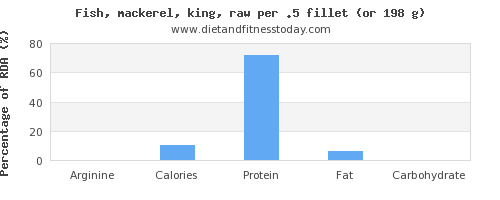arginine and nutritional content in mackerel