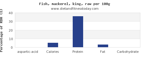 aspartic acid and nutrition facts in mackerel per 100g