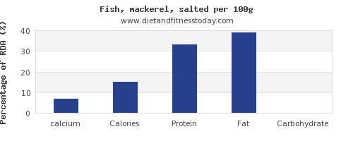 calcium and nutrition facts in mackerel per 100g