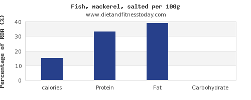 calories and nutrition facts in mackerel per 100g