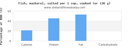 calories and nutritional content in mackerel