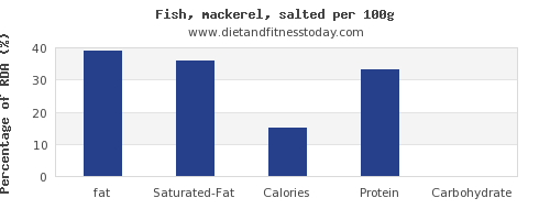 fat and nutrition facts in mackerel per 100g
