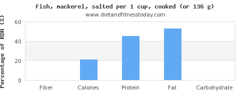 fiber and nutritional content in mackerel