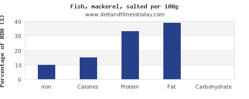 iron and nutrition facts in mackerel per 100g
