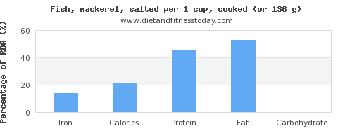 iron and nutritional content in mackerel