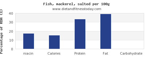 niacin and nutrition facts in mackerel per 100g