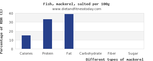 nutritional value and nutrition facts in mackerel per 100g