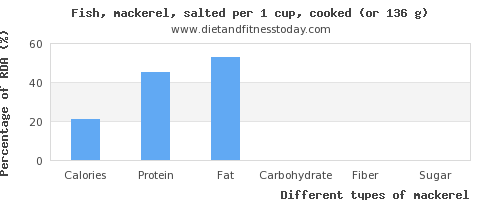 nutritional value and nutritional content in mackerel