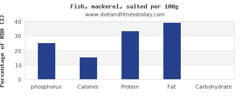 phosphorus and nutrition facts in mackerel per 100g
