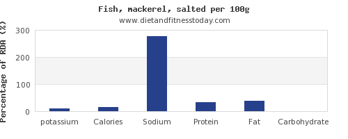potassium and nutrition facts in mackerel per 100g