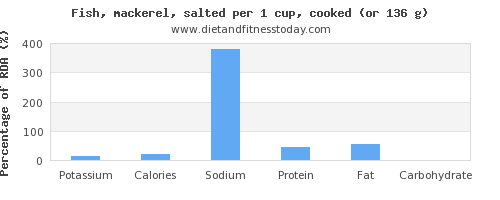 potassium and nutritional content in mackerel