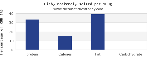 protein and nutrition facts in mackerel per 100g