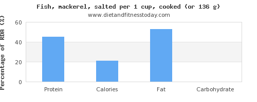 protein and nutritional content in mackerel