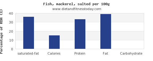 saturated fat and nutrition facts in mackerel per 100g