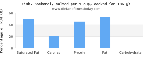 saturated fat and nutritional content in mackerel