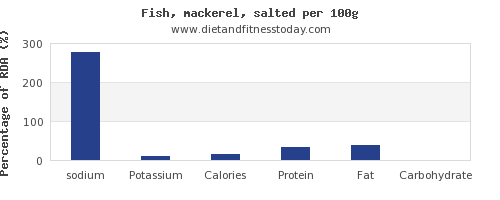 sodium and nutrition facts in mackerel per 100g