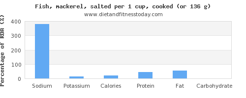 sodium and nutritional content in mackerel