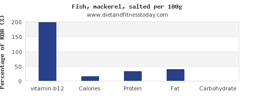 vitamin b12 and nutrition facts in mackerel per 100g