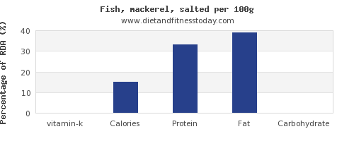 vitamin k and nutrition facts in mackerel per 100g